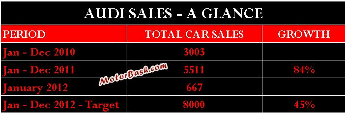 Sales of Audi for January 2012
