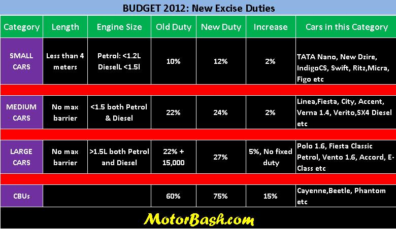Budget 2012 Excise Duty MotorBash
