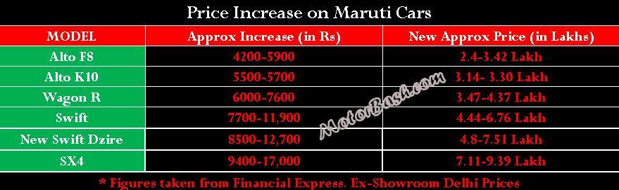 MotorBash Maruti Price increase
