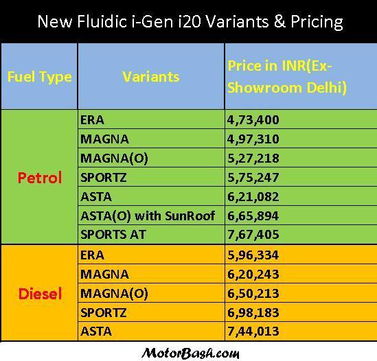 MotorBash 2012 i-Gen i20 Price