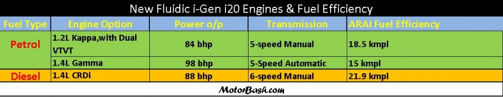 MotorBash 2012 iGen i20 Engine Options