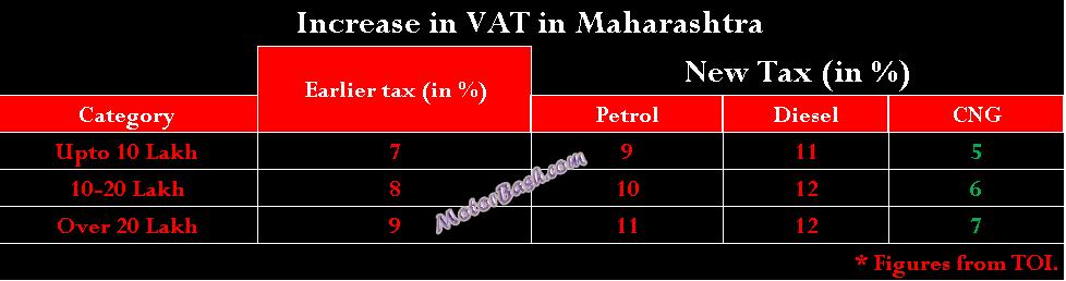 Motorbash VAT Increase Maharashta