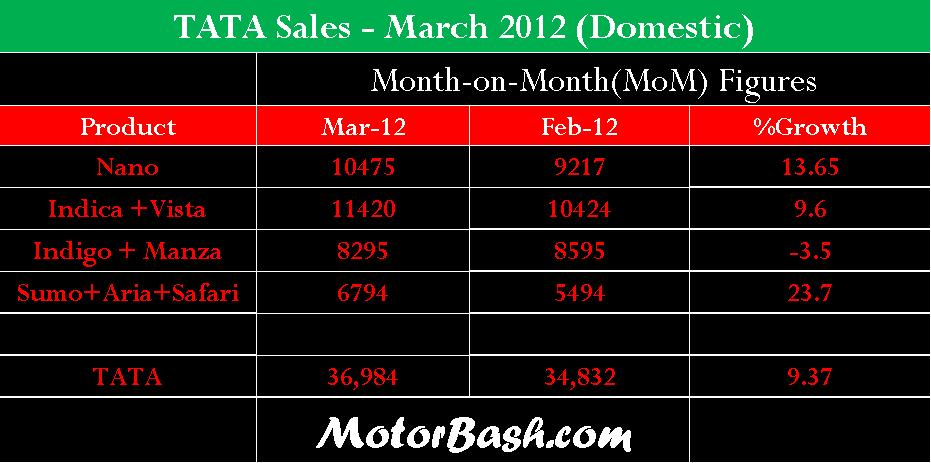 TATA March 2012 domestic sales MotorBash