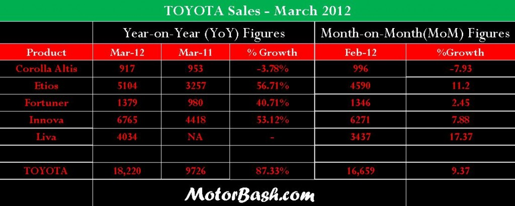 Toyota Sales March 2012 MotorBash