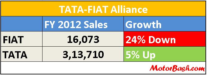 Fiat Ends Distribution Amp Service Alliance With Tata