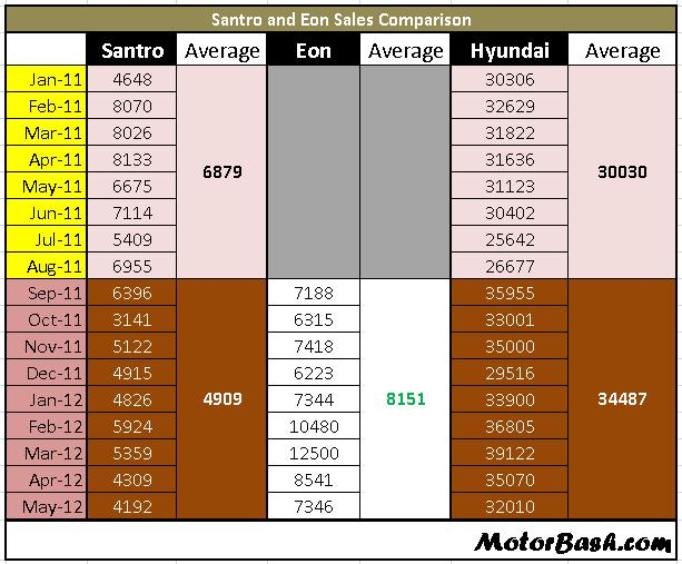 Hyundai Santro vs Eon Sales comparison