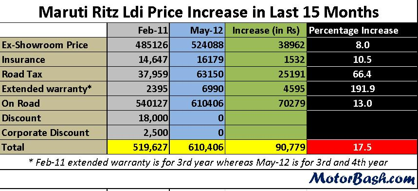 Maruti-Ritz-price-increase-MotorBash