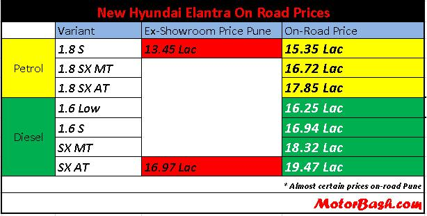 Hyundai_Elantra_India_Prices