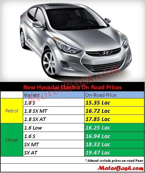 Hyundai_Elantra_Prices_By_MotorBash