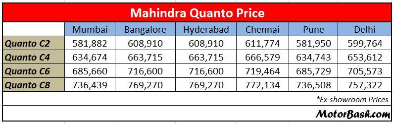 Mahindra_Quanto_Price_Bangalore_Mumbai