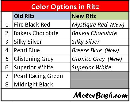Maruti_Ritz_Color_Options