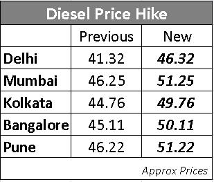 New_Diesel_Price