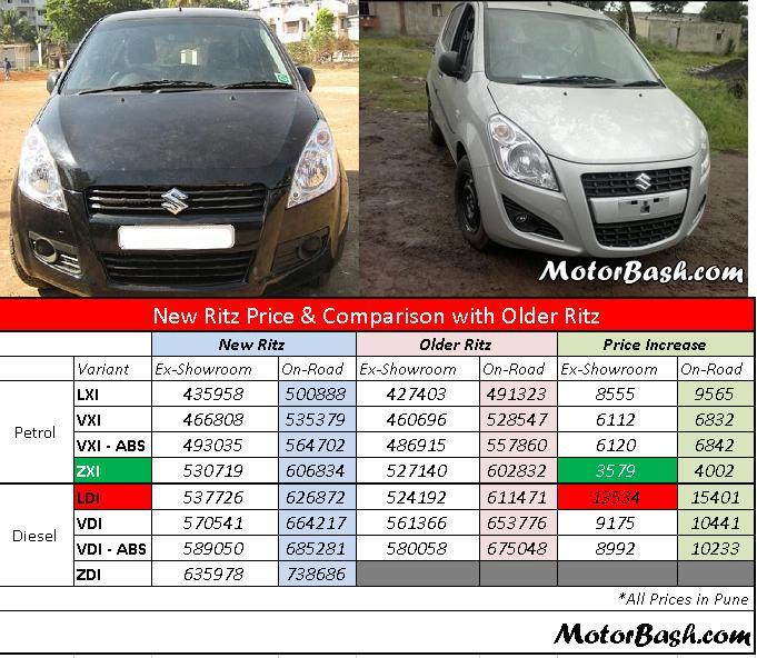 New_Ritz_Price_Compare_Old_Ritz