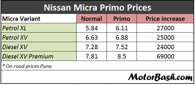Nissan_Micra_Primo_Price