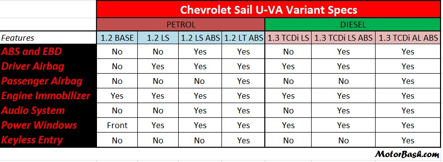 Chevrolet-Sail-U-VA-Variants