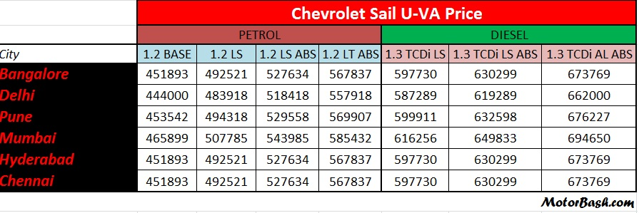 Chevrolet-sail-u-va-price