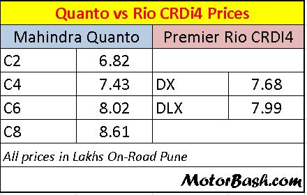 Quanto-vs-Rio-On-Road-Price