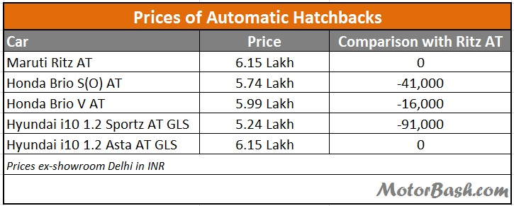 Automatic-Hatchback-Price-India