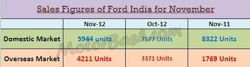 ford-india-nov-2012-sales