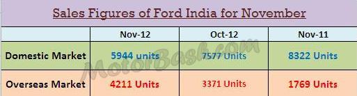 ford-india-nov-2012-sales