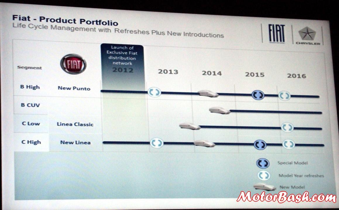 Fiat-Upcoming-Cars-India