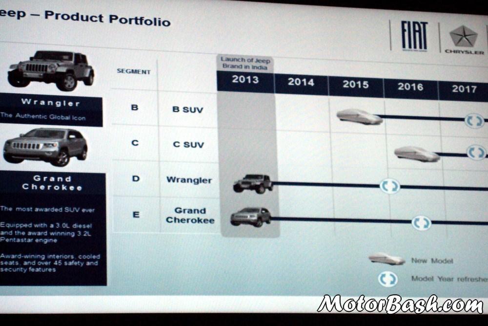 JEEP-India-Upcoming-SUVs