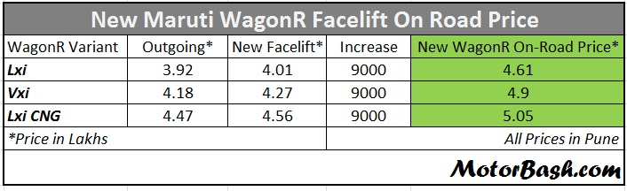 New-Maruti-WagonR-facelift-On-Road-Price
