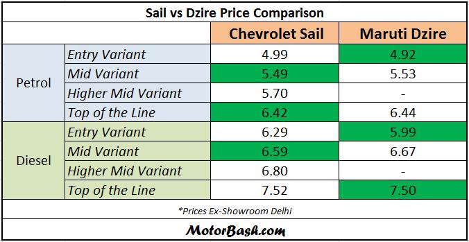 Chevrolet-Sail-vs-Maruti-Dzire-Price