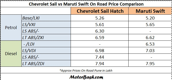 Chevrolet-Sail-Hatch-vs-Swift-Price