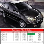 Rejoice! Tata Slashes Manza Prices, Now Starts at 5.99 Lakh