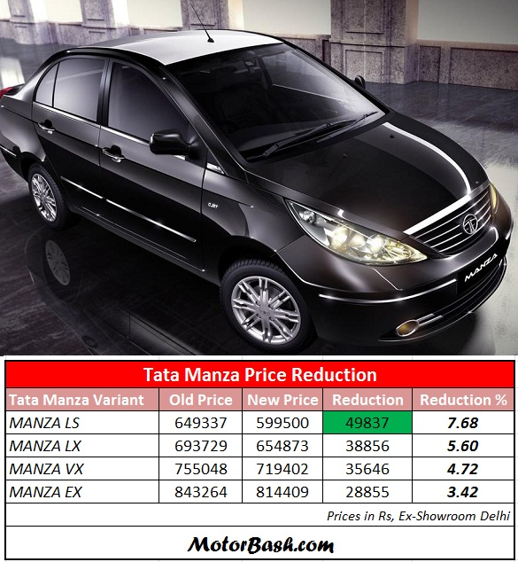 Tata-Manza-Club-Class-Price