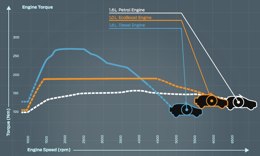 1l Ecoboost Is Ford's Highest Power Per Liter Engine In The World W. Wiring. Diagram Of Engine Power Curve For At Scoala.co