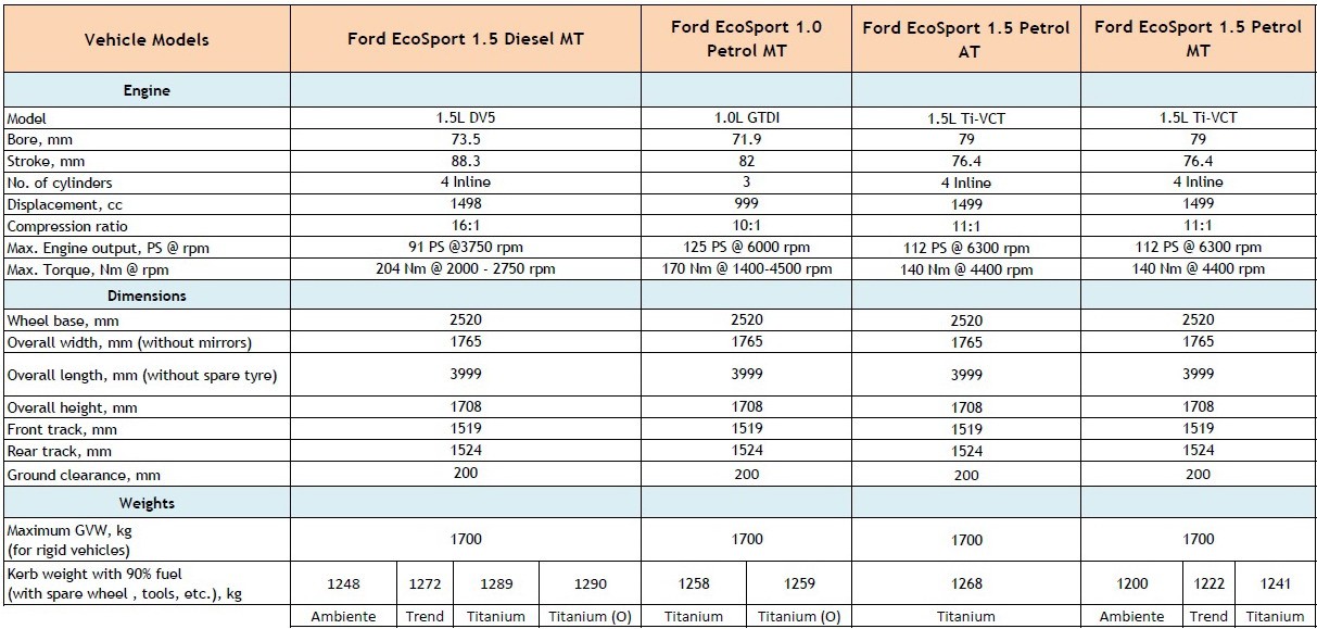 Ford Ecosport S 10 Variants Amp Specs Officially Revealed