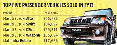 Top-5-Selling-Cars-India