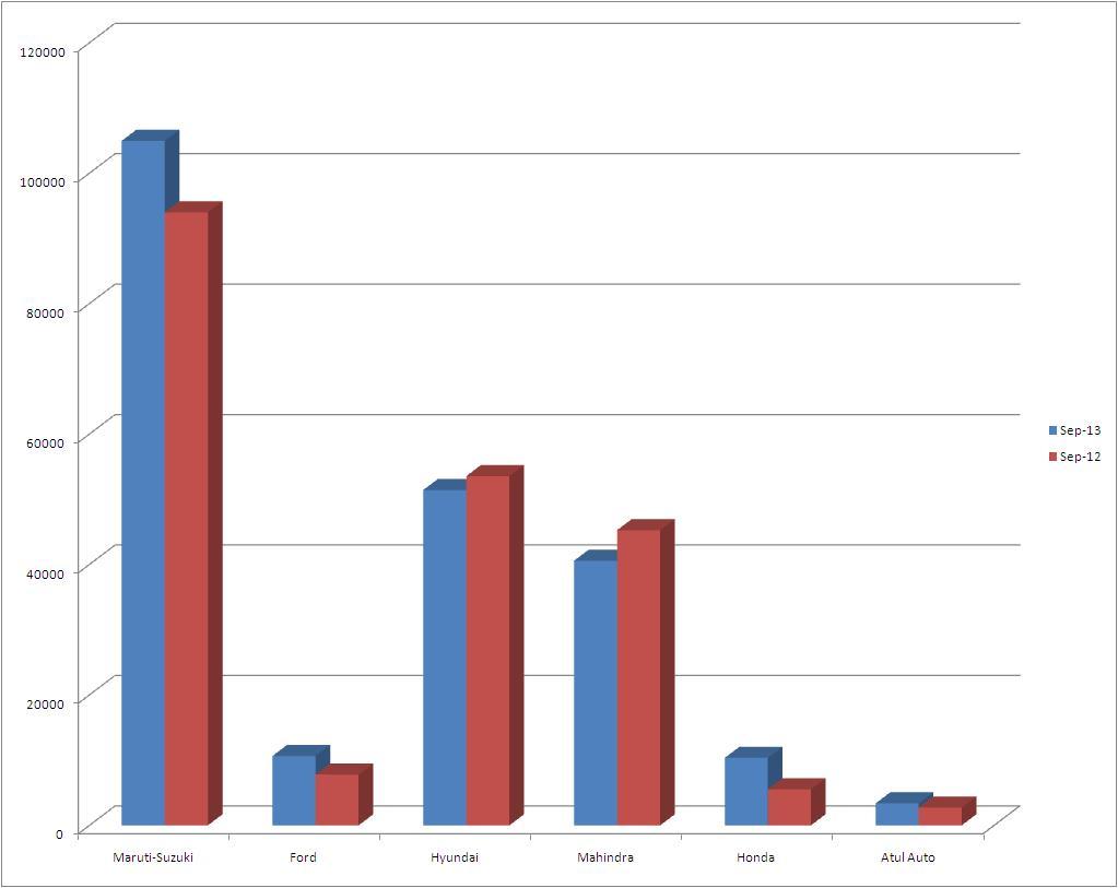 September-Sales-Chart