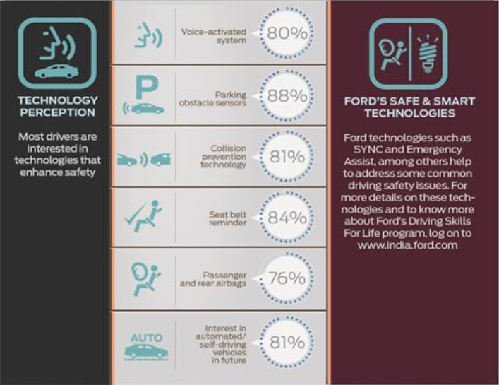 ford-india-driver-safety-technologies