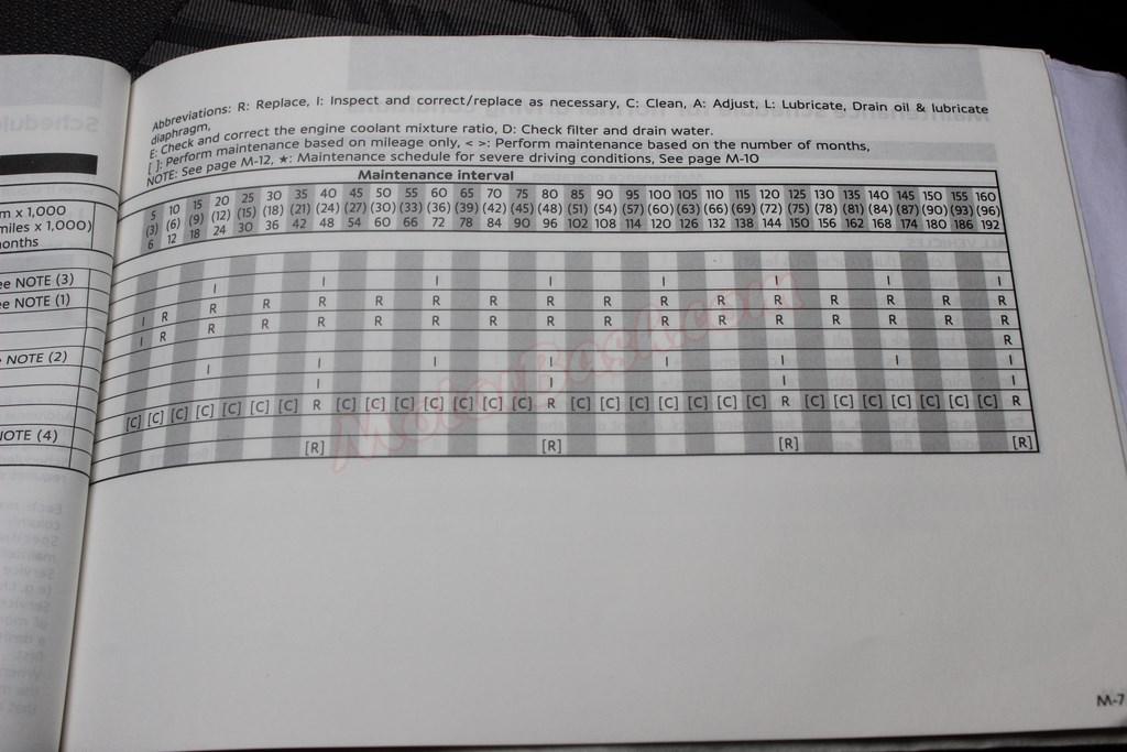 Datsun-Go-Engine-Maintenance-interval