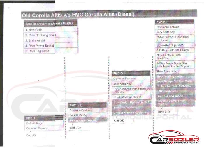 New-vs-Old-Toyota-Corolla-Altis-diesel