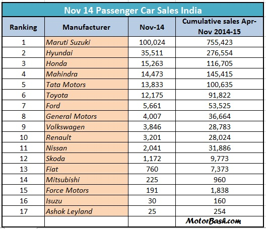 November 2014 Sales: List of Top Car Manufaturers: ANALYSIS & GRAPHS