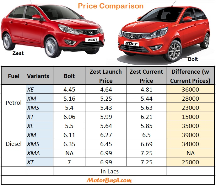 new launched car zestBolt vs Zest Current  Launch Price Comparison