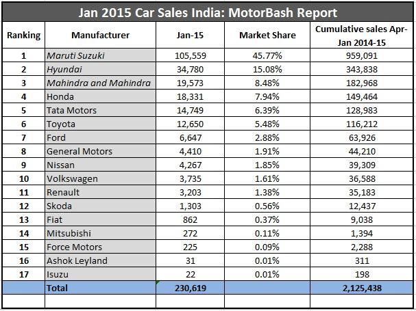 January Car Sales India