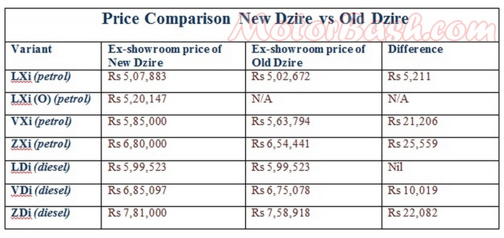 Price Comparo New Dzire vs Old Dzire