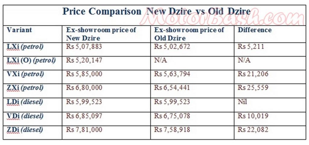 Maruti Suzuki Swift Vdi Price List
