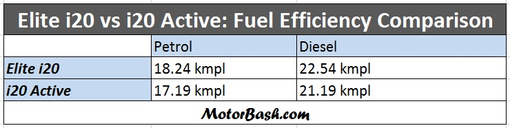 Elite-i20-vs-i20-active-fuel-efficiency