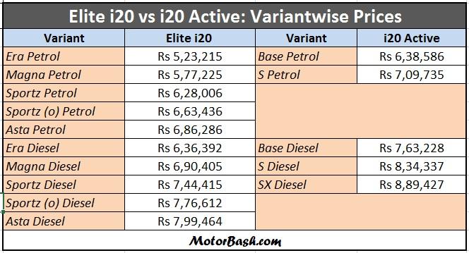 Elite-i20-vs-i20-active-price-comparison