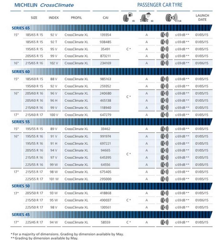 Michelin CrossClimate Sizes