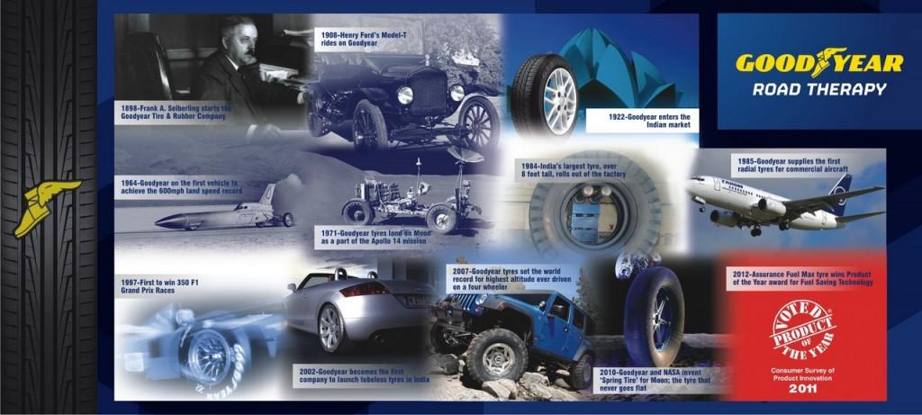 Goodyear History and Milestones