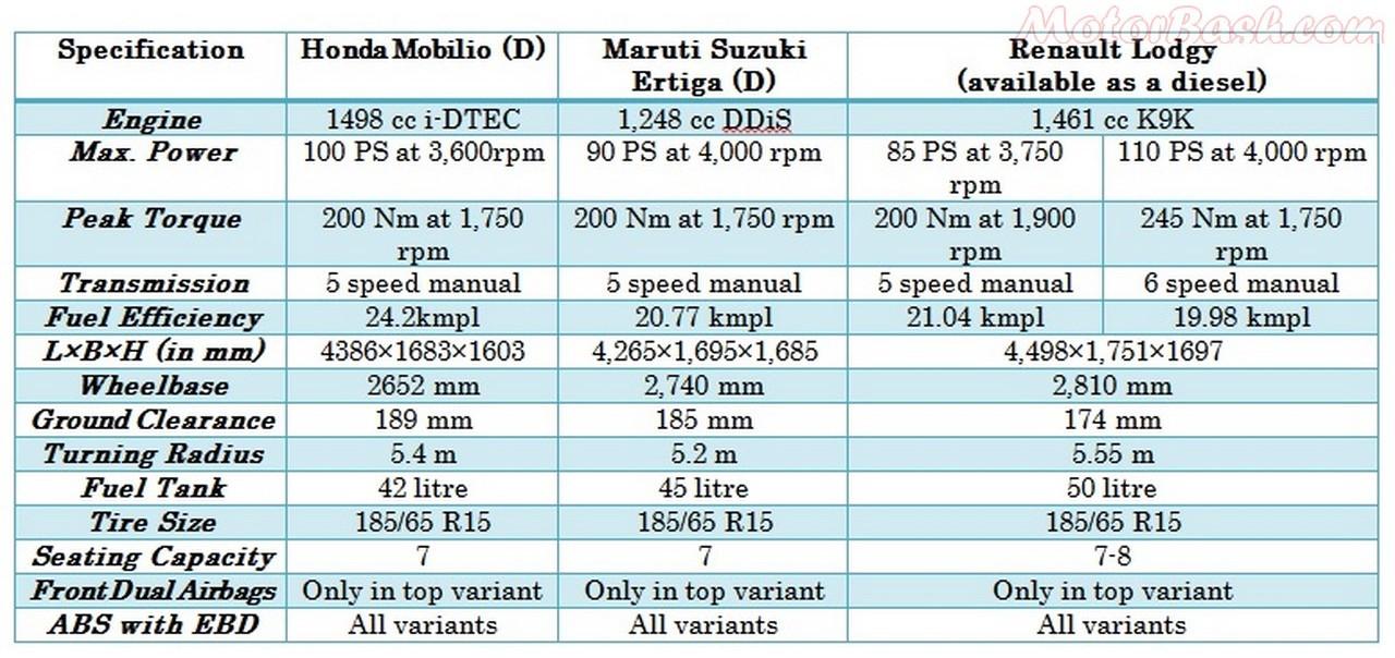 Lodgy vs Mobilio vs Ertiga: MPV Spec & Price COMPARO
