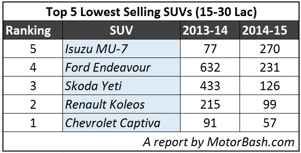 Lowest-Selling-SUVs-India