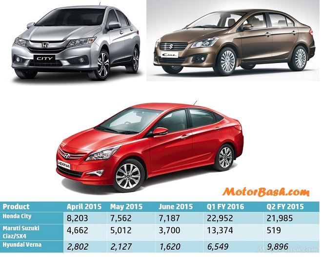 City-vs-Ciaz-vs-Verna-Sales-Report-Pic